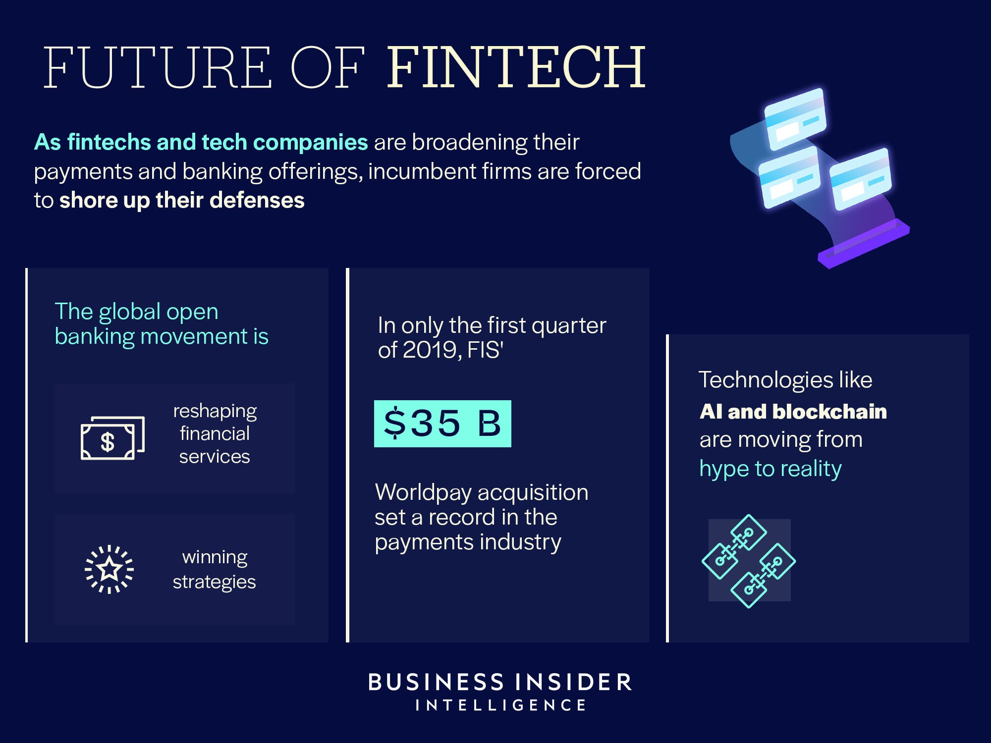 future of bank with fintech